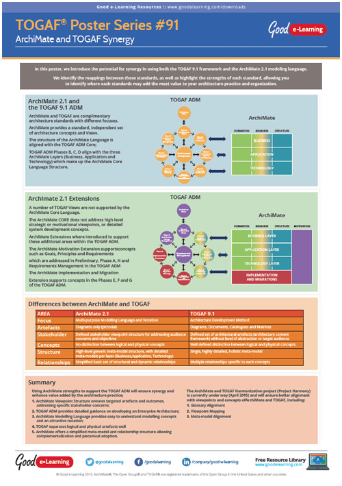 Learning TOGAF 9 Poster 91 - ArchiMate and TOGAF Synergy