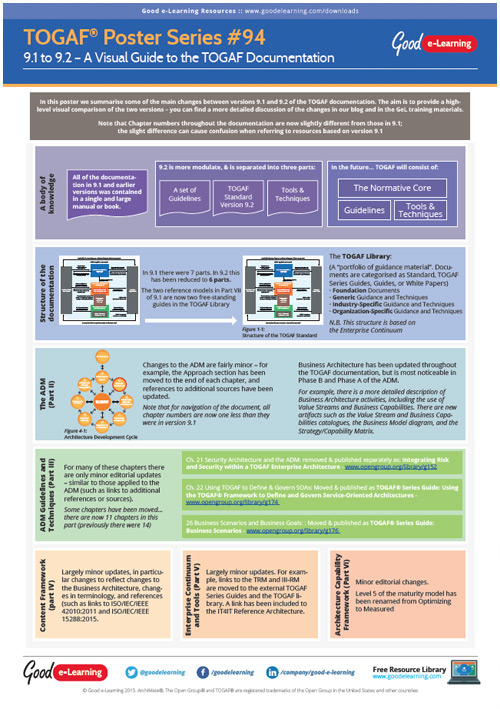 Learning TOGAF 9 Poster 94 - A Visual Guide to the TOGAF 9.2 Documentation