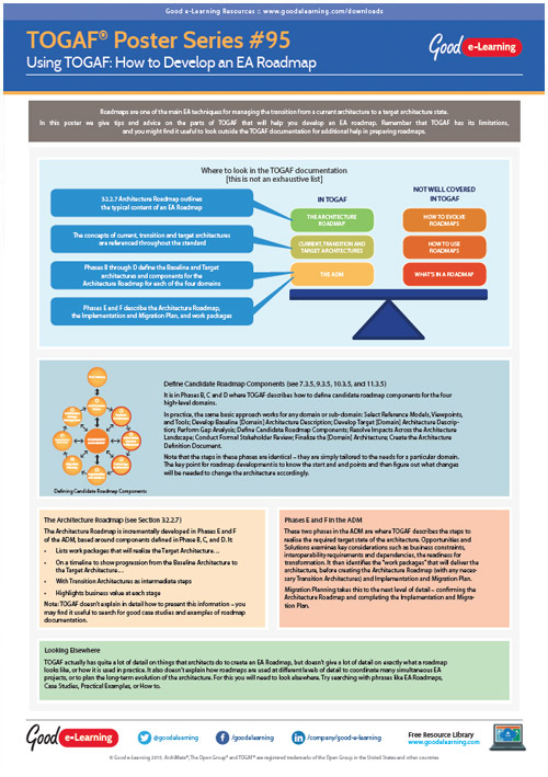 Learning TOGAF 9 Poster 95 - How to Develop an EA Roadmap