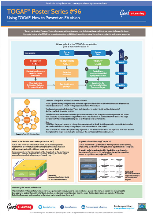 Learning TOGAF 9 Poster 96 - How to Present an EA Vision