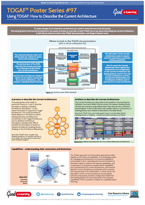 Learning TOGAF 9 Poster 97 - How to Describe the Current Architecture
