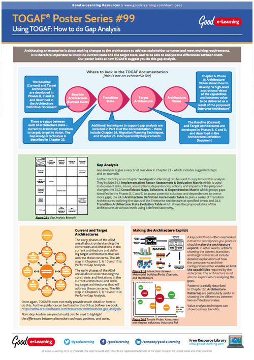 Learning TOGAF 9 Poster 99 - How to do Gap Analysis