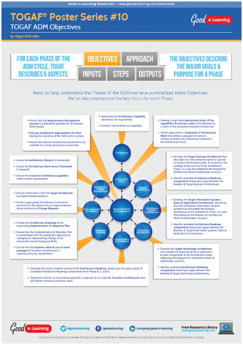 Learning TOGAF 9 Poster 10 - Objectives