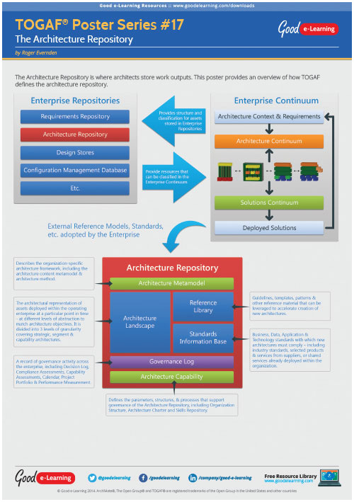 Learning TOGAF 9 Poster 17 - The Architecture Repository image