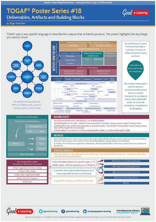 Learning TOGAF 9 Poster 18 - Deliverables Artifacts and Building Blocks