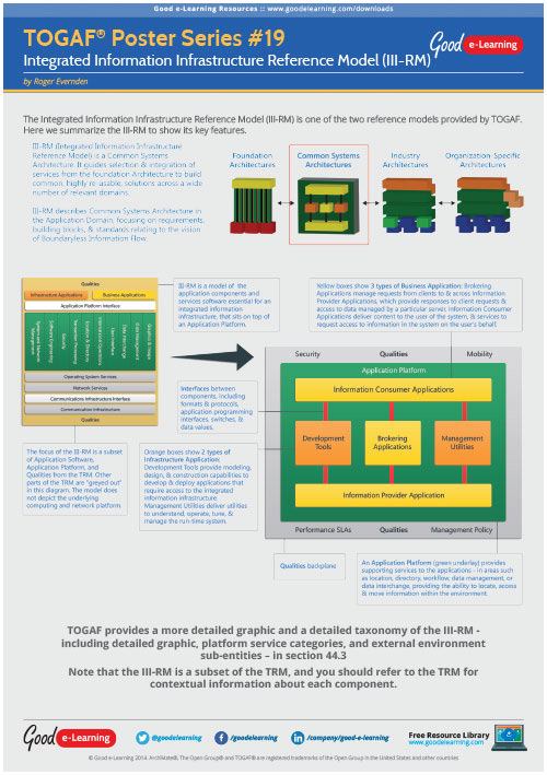 Learning TOGAF 9 Poster 19 - Integrated Information Infrastructure Reference Model (III-RM) image