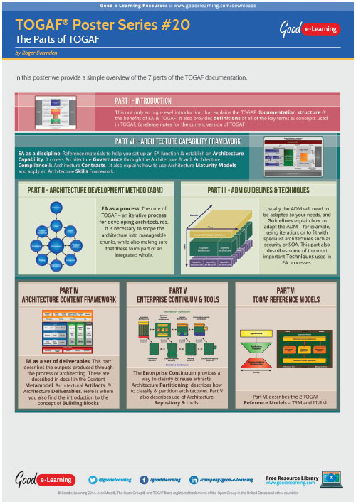 Learning TOGAF 9 Poster 20 - The Parts of TOGAF