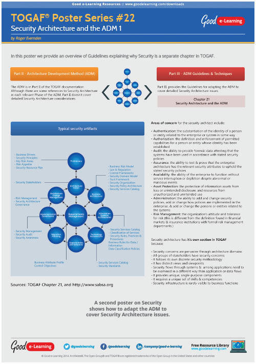 Learning TOGAF 9 Poster 22 - Security Architecture and The ADM image