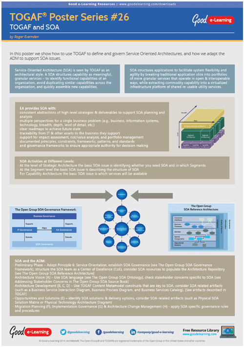 Learning TOGAF 9 Poster 26 - TOGAF and SOA image