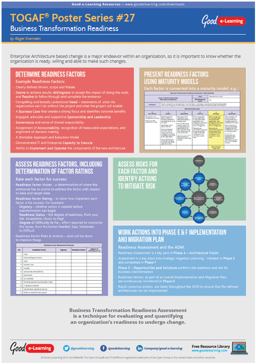 Learning TOGAF 9 Poster 27 - Business Transformation Readiness