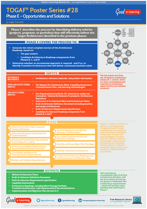 Learning TOGAF 9 Poster 28 - Phase E: Opportunities and Solutions  image