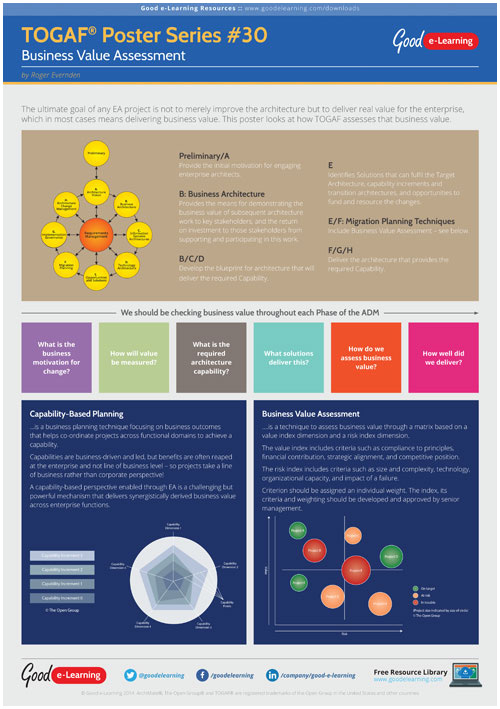 Learning TOGAF 9 Poster 30 - Business Value Assessment image