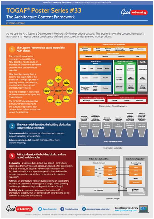 Learning TOGAF 9 Poster 33 - Architecture Content Framework