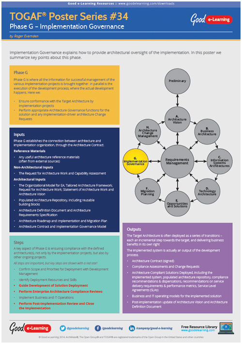 Learning TOGAF 9 Poster 34 - Phase G Implementation Governanace image