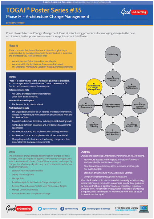 Learning TOGAF 9 Poster 35 - TOGAF and Architecture Change Management