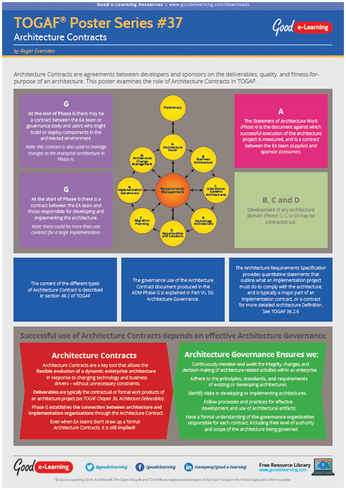 Learning TOGAF 9 Poster 37 - Architecture Contracts image