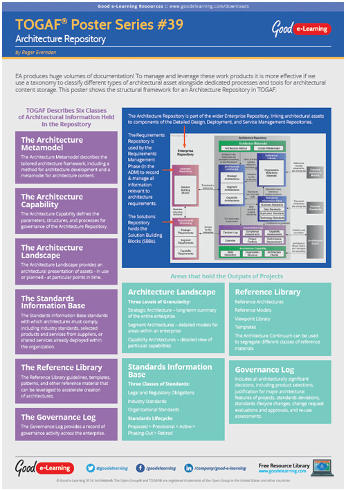 Learning TOGAF 9 Poster 39 - The Architecture Repository