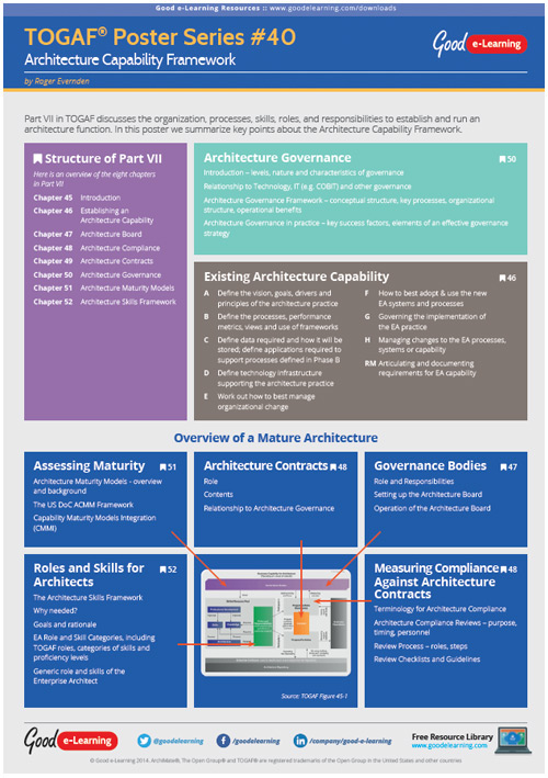 Learning TOGAF 9 Poster 40 - The Architecture Capability Framework