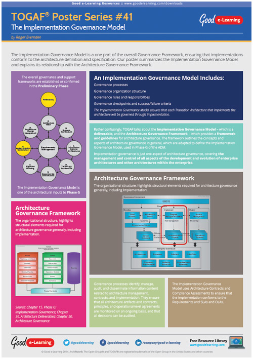 Learning TOGAF 9 Poster 41 - The Implementation Governance Model image
