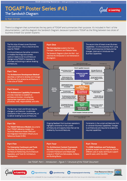 Learning TOGAF 9 Poster 43 - The Sandwich Diagram
