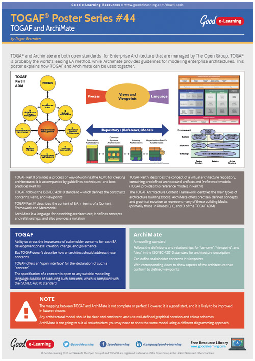 Learning TOGAF 9 Poster 44 - TOGAF and ArchiMate
