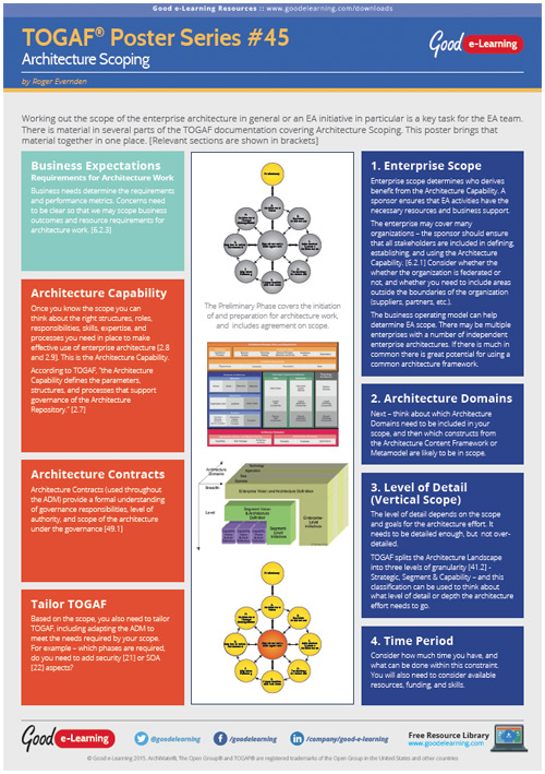Learning TOGAF 9 Poster 45 - Architecture Scoping