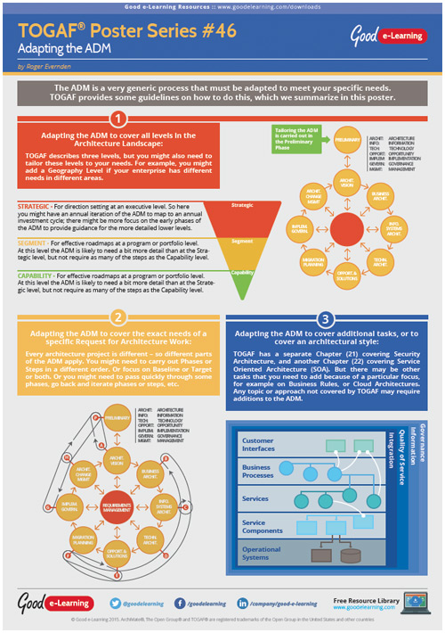 Learning TOGAF 9 Poster 46 - Adapting the ADM image