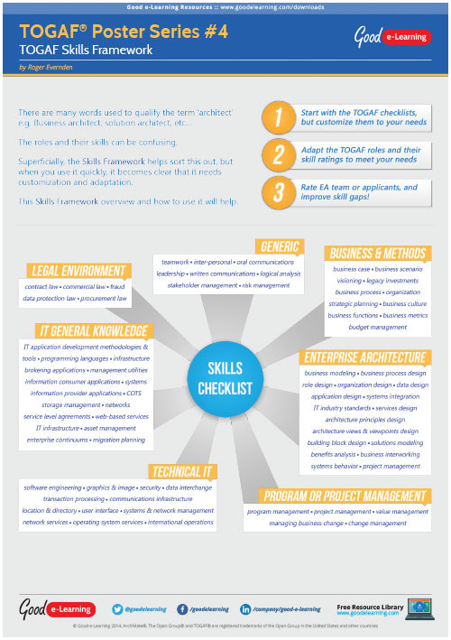 Learning TOGAF 9 Poster 4 - Skills Framework
