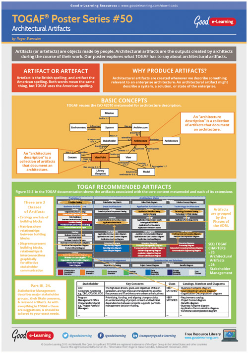 Learning TOGAF 9 Poster 50 - Architectural Artifacts image
