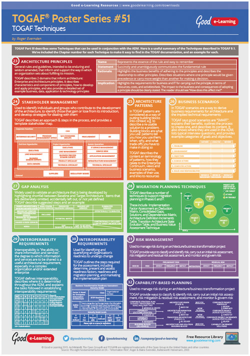 Learning TOGAF 9 Poster 51 - TOGAF Techniques