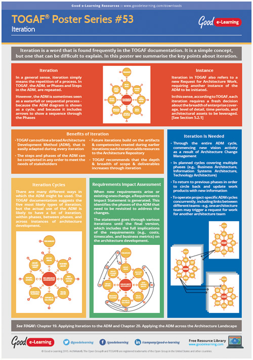 Learning TOGAF 9 Poster 53 - Iteration image