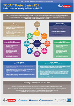 Learning Togaf Poster 59 Processes For Security