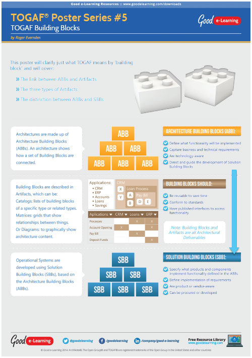 Learning TOGAF 9 Poster 5 - Building Blocks image
