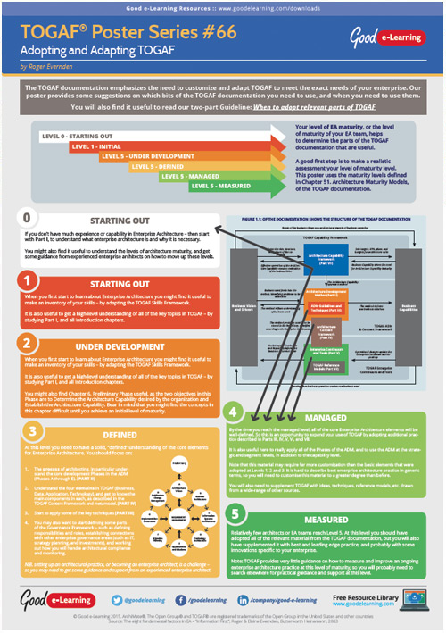 Learning TOGAF 9 Poster 66 - Adopting and Adapting TOGAF image
