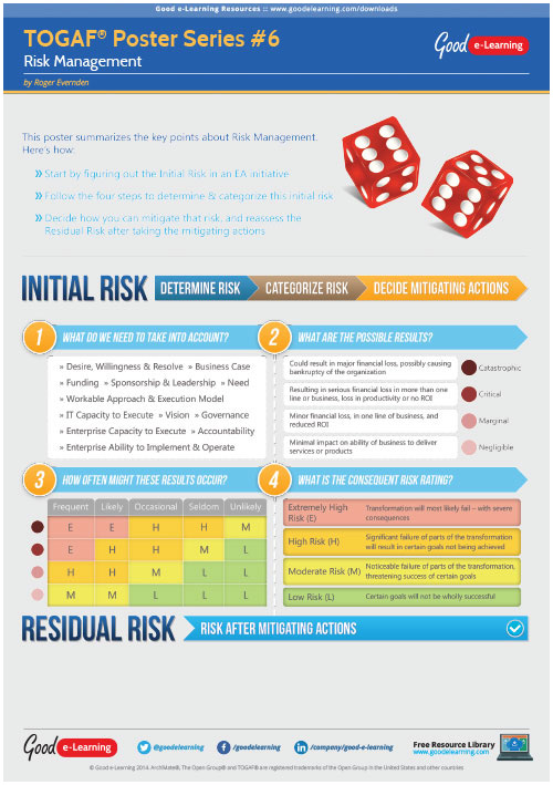 Learning TOGAF 9 Poster 6 - Risk Manangement