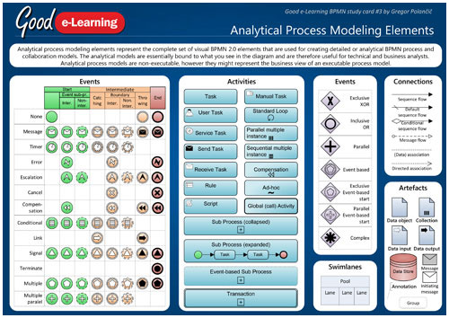 Analytical Process Modeling Elements