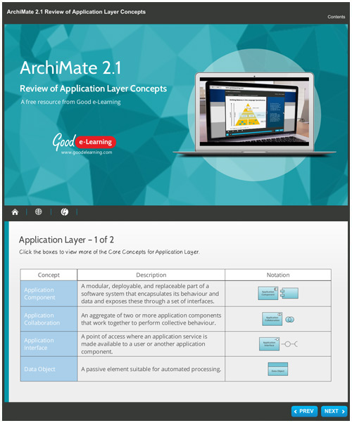 A Review of the ArchiMate Application Layer Concepts image