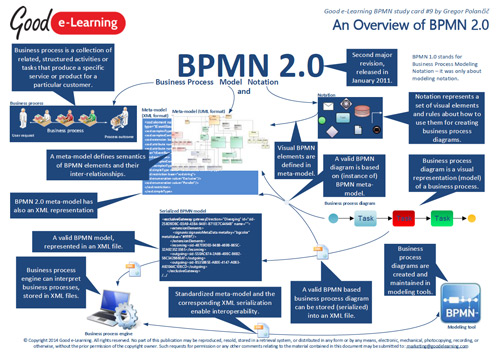 An Overview Of BPMN 2.0 image
