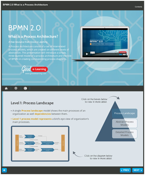 What is BPMN Process Architecture?