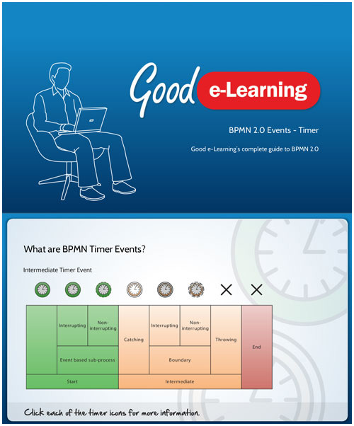 BPMN Timer Events - Interactive study guide