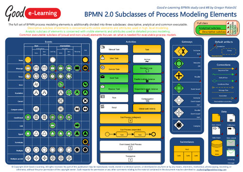 Subclassess of BPMN Process Modeling Elements