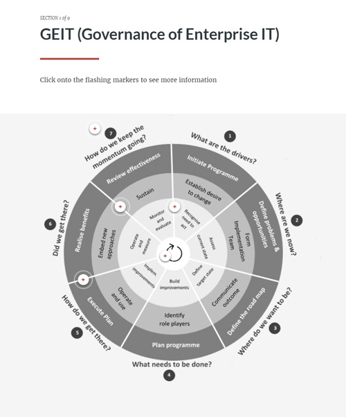 Applying a Continual Improvement Lifecycle with COBIT 5 GEIT