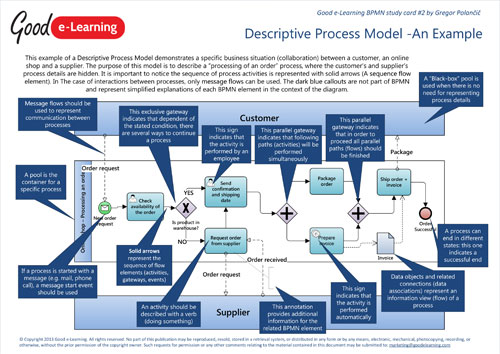 An Example of a Descriptive Process Model image