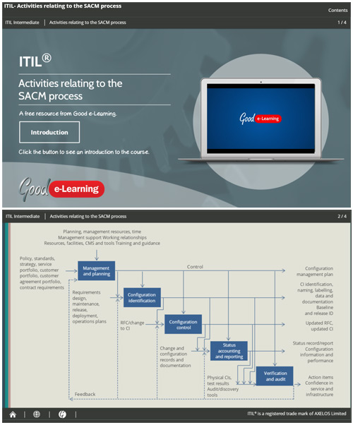 ITIL SACM Activity - An Interactive Guide image