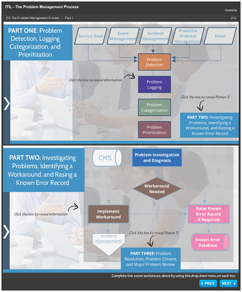 The ITIL Problem Management Process - An Interactive Guide image