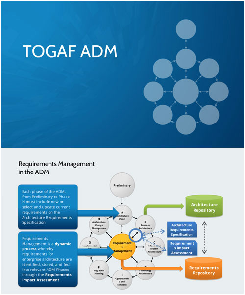 TOGAF ADM Explained - Interactive Study Resource image