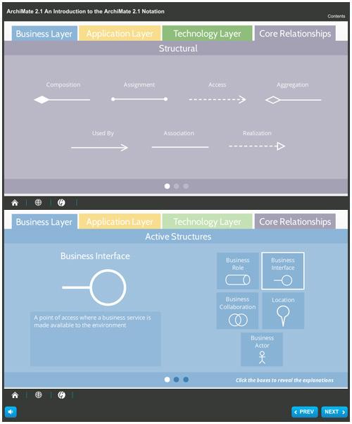 ArchiMate 2.1 Core Concepts image