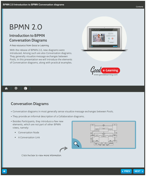 An Introduction to BPMN Conversation Diagrams