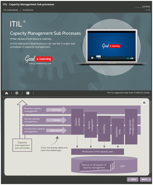 ITIL Capacity Management Sub-Processes image