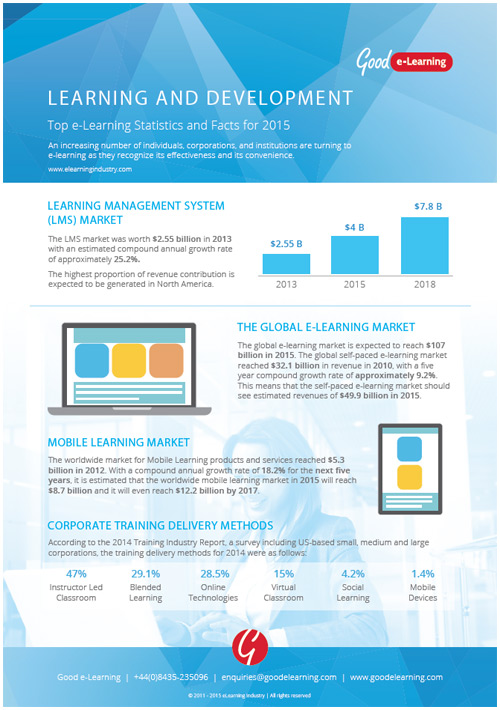 Top e-Learning Statistics and Facts for 2015